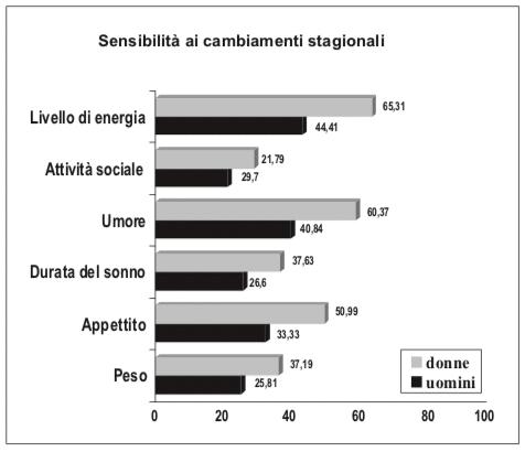 Grafico sulla sensibilità ai cambiamenti stagionali